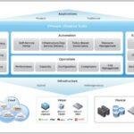 بررسی پلتفرم VMware vRealize Suite برای مدیریت Hybrid Cloud